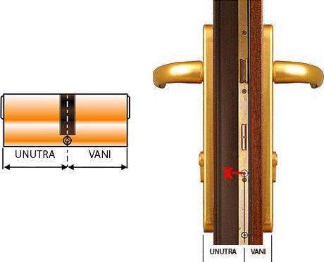 Kako izmjeriti dužinu cilindričnog uloška